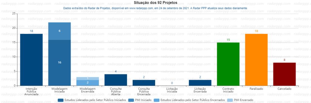 Situação de Projetos - Parques Naturais e Unidades de Conservação