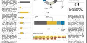 Reportagem - Estados e municípios lideram acordos de PPP