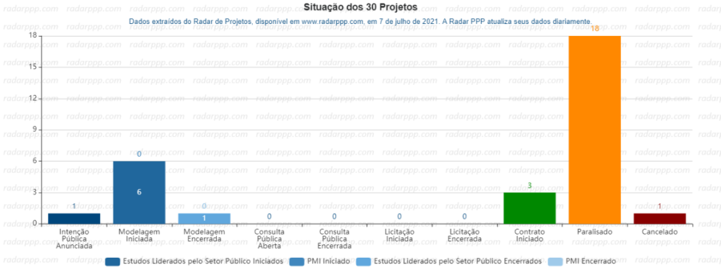Situação de projetos de unidades prisionais